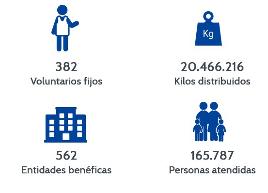 El Banco de Alimentos de Madrid en números